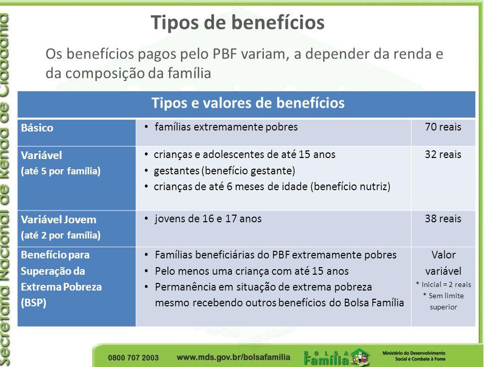 Tipos de benefícios Tipos e valores de benefícios Básico famílias extremamente pobres70 reais Variável (até 5 por família) crianças e adolescentes de