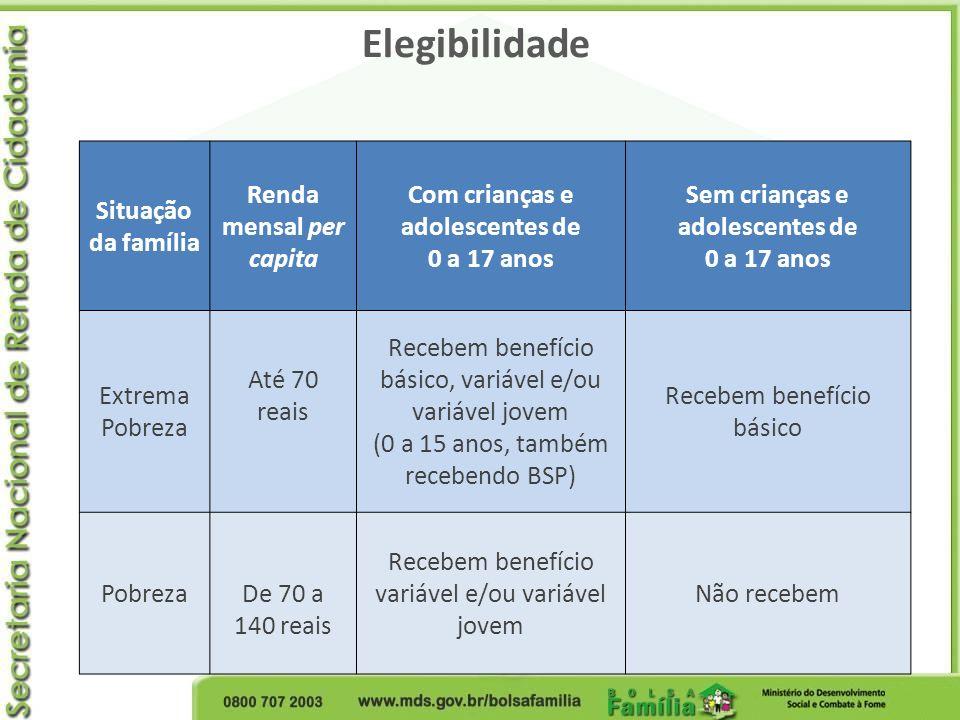 Elegibilidade Situação da família Renda mensal per capita Com crianças e adolescentes de 0 a 17 anos Sem crianças e adolescentes de 0 a 17 anos Extrem