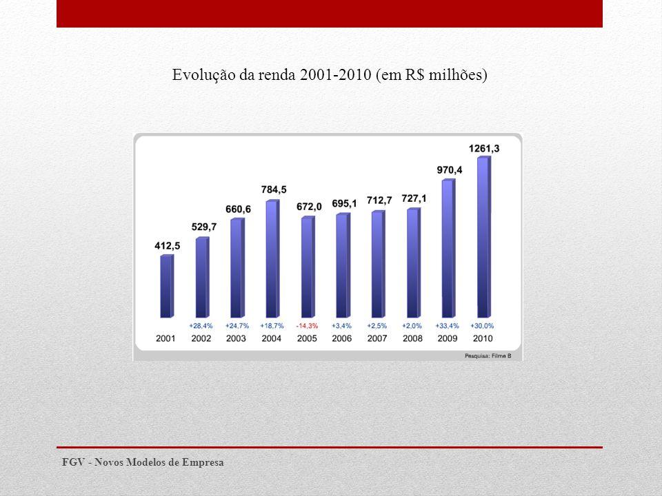 FGV - Novos Modelos de Empresa Evolução da renda 2001-2010 (em R$ milhões)