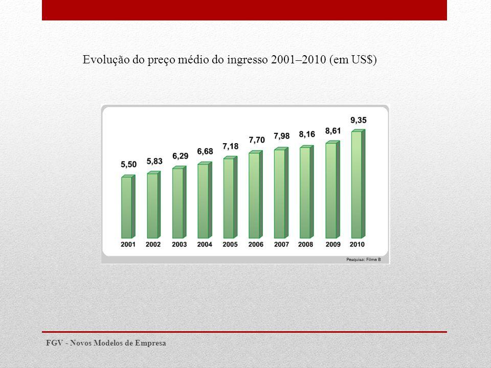 FGV - Novos Modelos de Empresa Evolução do preço médio do ingresso 2001–2010 (em US$)