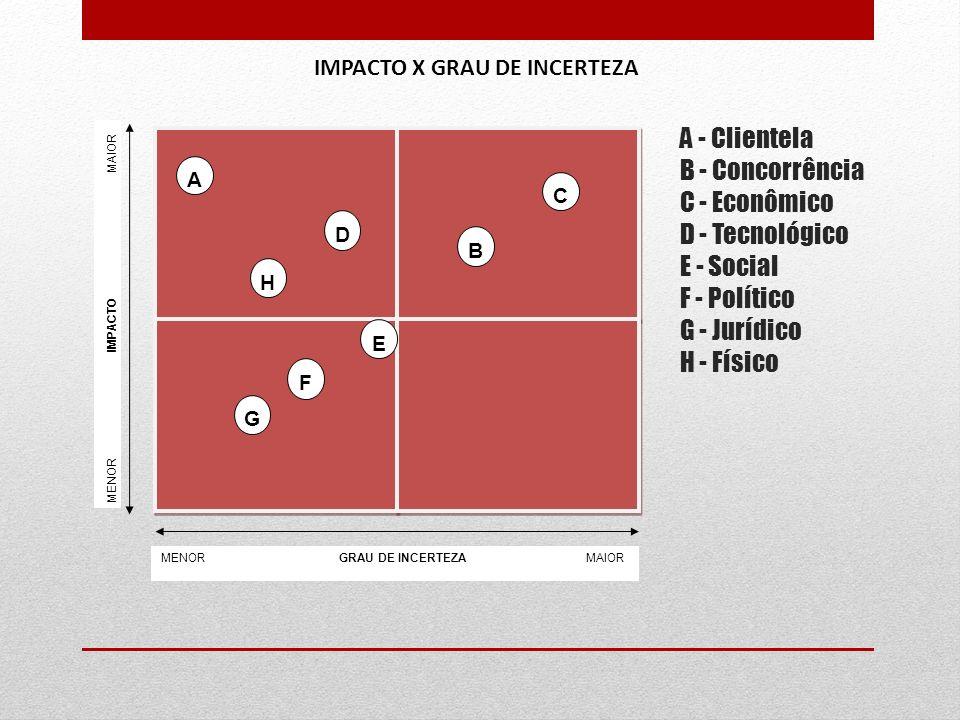 A - Clientela B - Concorrência C - Econômico D - Tecnológico E - Social F - Político G - Jurídico H - Físico MENOR GRAU DE INCERTEZA MAIOR MENOR IMPAC