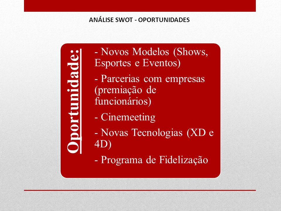 Oportunidade: - Novos Modelos (Shows, Esportes e Eventos) - Parcerias com empresas (premiação de funcionários) - Cinemeeting - Novas Tecnologias (XD e 4D) - Programa de Fidelização ANÁLISE SWOT - OPORTUNIDADES