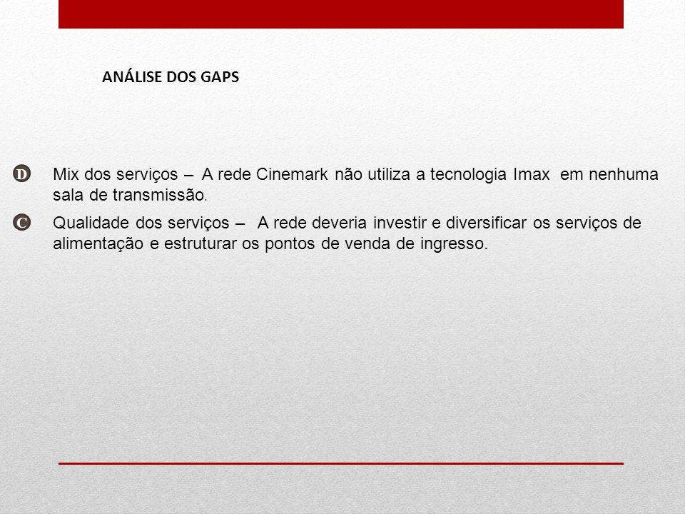 D Mix dos serviços – A rede Cinemark não utiliza a tecnologia Imax em nenhuma sala de transmissão. ANÁLISE DOS GAPS C Qualidade dos serviços – A rede