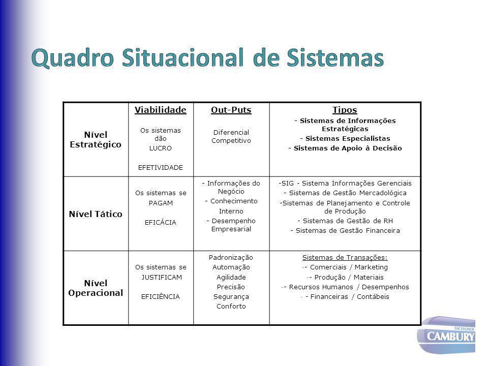 Nível Estratégico Viabilidade Os sistemas dão LUCRO EFETIVIDADE Out-Puts Diferencial Competitivo Tipos - Sistemas de Informações Estratégicas - Sistem
