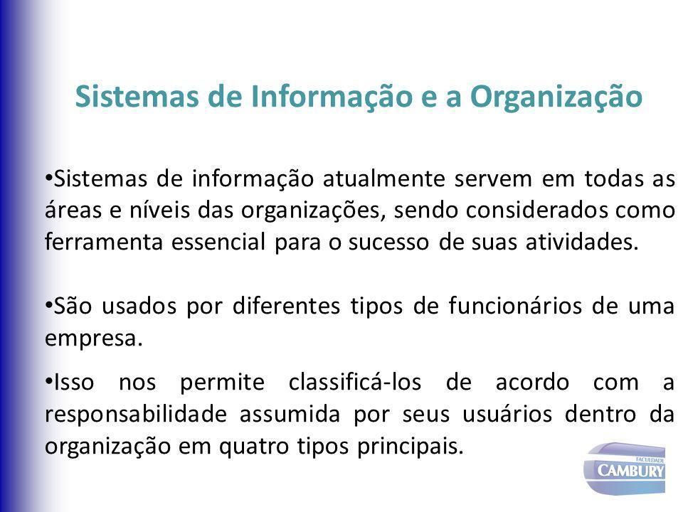 Tipos de Sistemas Informações de Entrada ProcessamentoInformações de Saída Usuários SAE Sist.