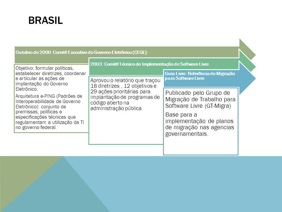 BRASIL Outubro de 2000: Comitê Executivo do Governo Eletrônico (CEGE): Objetivo: formular políticas, estabelecer diretrizes, coordenar e articular as ações de implantação do Governo Eletrônico.