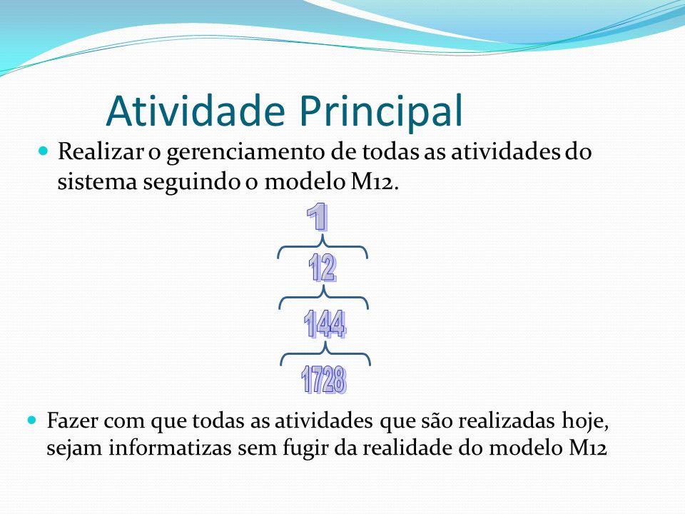 Atividade Principal Realizar o gerenciamento de todas as atividades do sistema seguindo o modelo M12. Fazer com que todas as atividades que são realiz