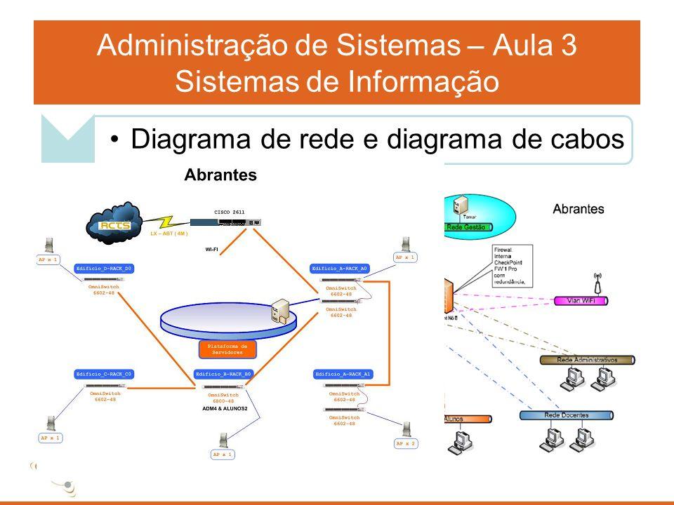 Administração de Sistemas – Aula 3 Sistemas de Informação Diagrama de rede e diagrama de cabos