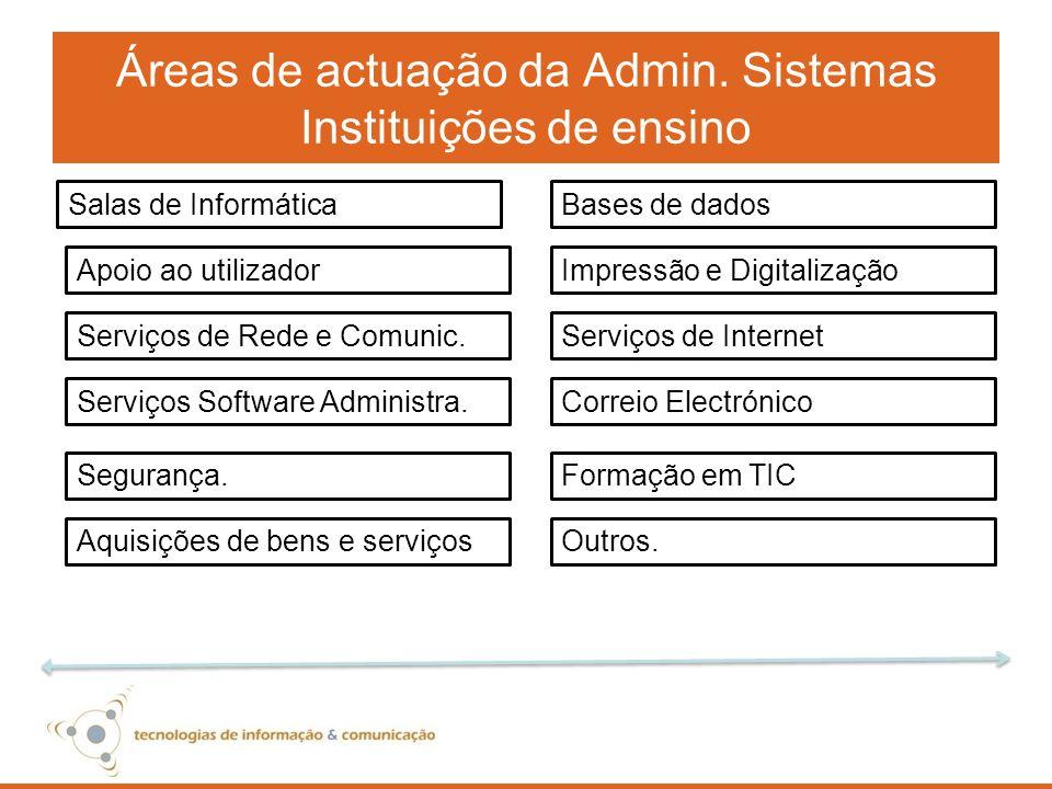 Áreas de actuação da Admin. Sistemas Instituições de ensino Impressão e Digitalização Bases de dados Apoio ao utilizador Salas de Informática Serviços
