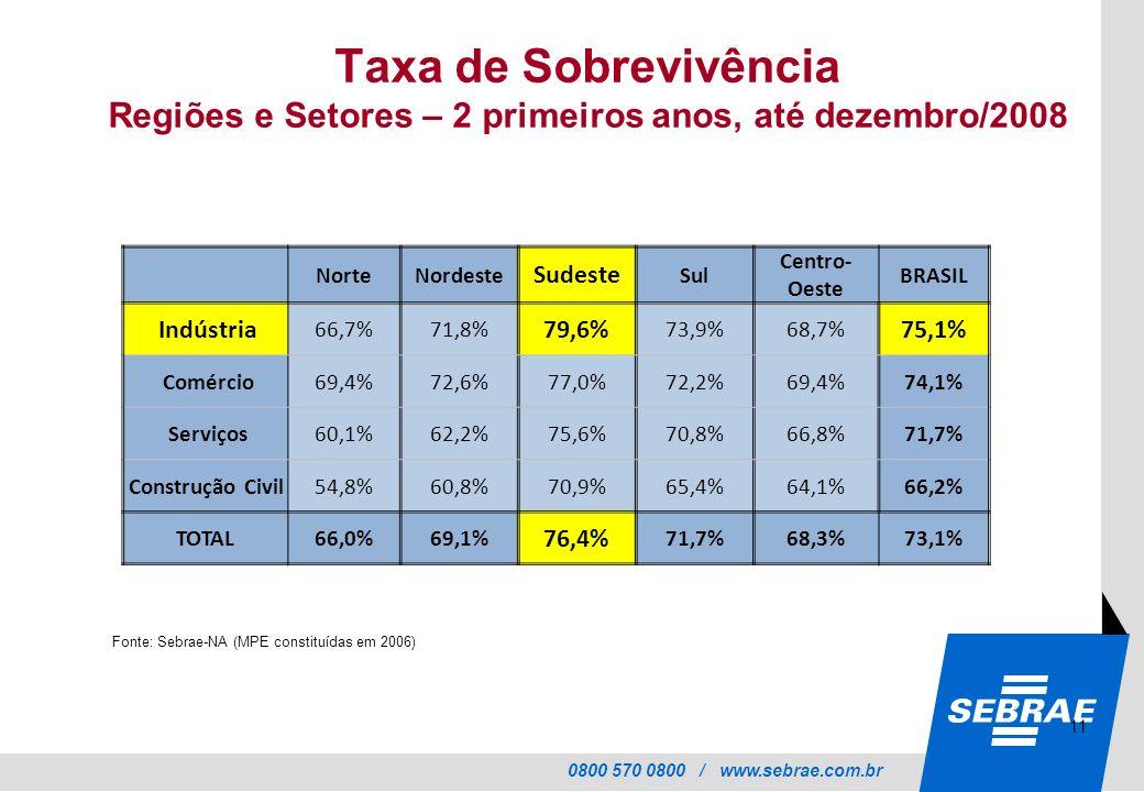 0800 570 0800 / www.sebrae.com.br Taxa de Sobrevivência Regiões e Setores – 2 primeiros anos, até dezembro/2008 NorteNordeste Sudeste Sul Centro- Oeste BRASIL Indústria 66,7%71,8% 79,6% 73,9%68,7% 75,1% Comércio69,4%72,6%77,0%72,2%69,4%74,1% Serviços60,1%62,2%75,6%70,8%66,8%71,7% Construção Civil54,8%60,8%70,9%65,4%64,1%66,2% TOTAL66,0%69,1% 76,4% 71,7%68,3%73,1% 11 Fonte: Sebrae-NA (MPE constituídas em 2006)