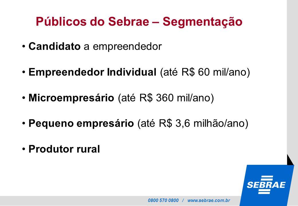 0800 570 0800 / www.sebrae.com.br Públicos do Sebrae – Segmentação Candidato a empreendedor Empreendedor Individual (até R$ 60 mil/ano) Microempresário (até R$ 360 mil/ano) Pequeno empresário (até R$ 3,6 milhão/ano) Produtor rural