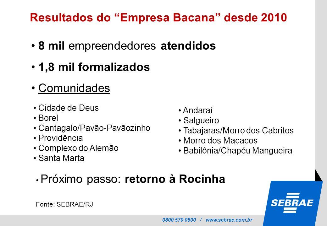 0800 570 0800 / www.sebrae.com.br Resultados do Empresa Bacana desde 2010 Fonte: SEBRAE/RJ 8 mil empreendedores atendidos 1,8 mil formalizados Comunid
