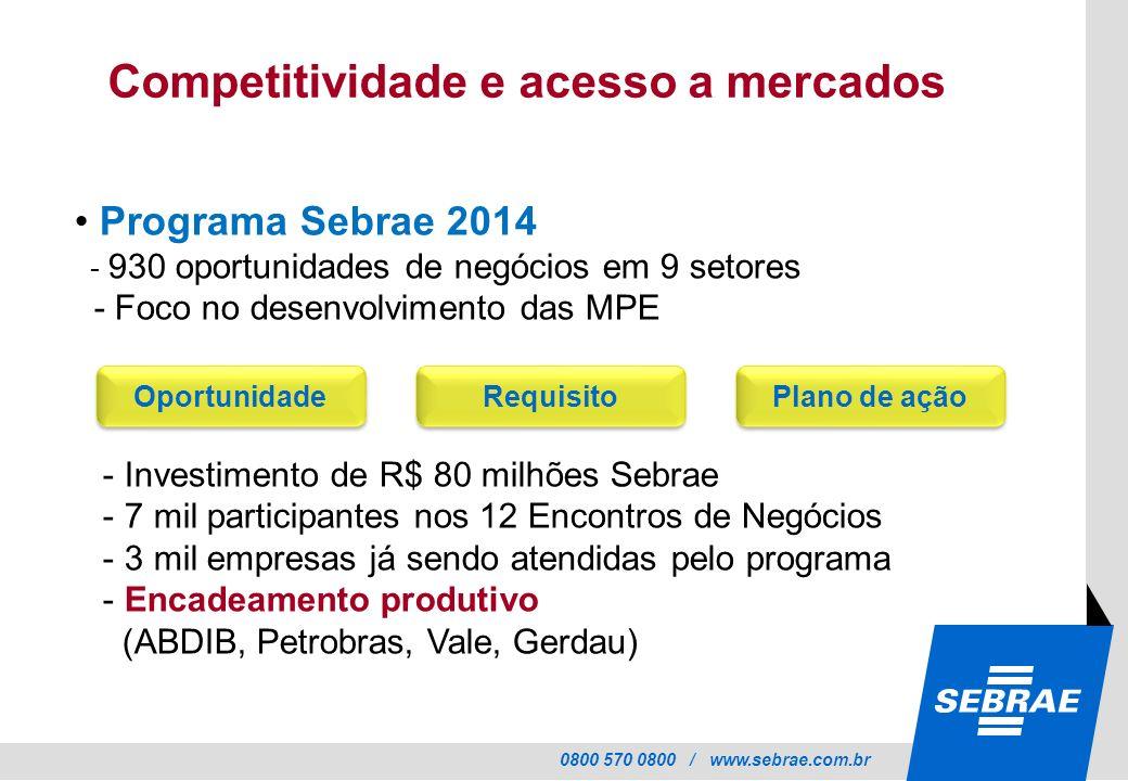 0800 570 0800 / www.sebrae.com.br Competitividade e acesso a mercados Programa Sebrae 2014 - 930 oportunidades de negócios em 9 setores - Foco no dese