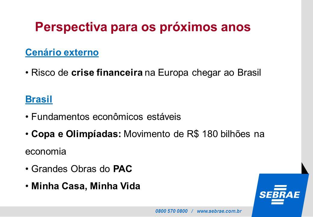 0800 570 0800 / www.sebrae.com.br Perspectiva para os próximos anos Brasil Fundamentos econômicos estáveis Copa e Olimpíadas: Movimento de R$ 180 bilhões na economia Grandes Obras do PAC Minha Casa, Minha Vida Cenário externo Risco de crise financeira na Europa chegar ao Brasil