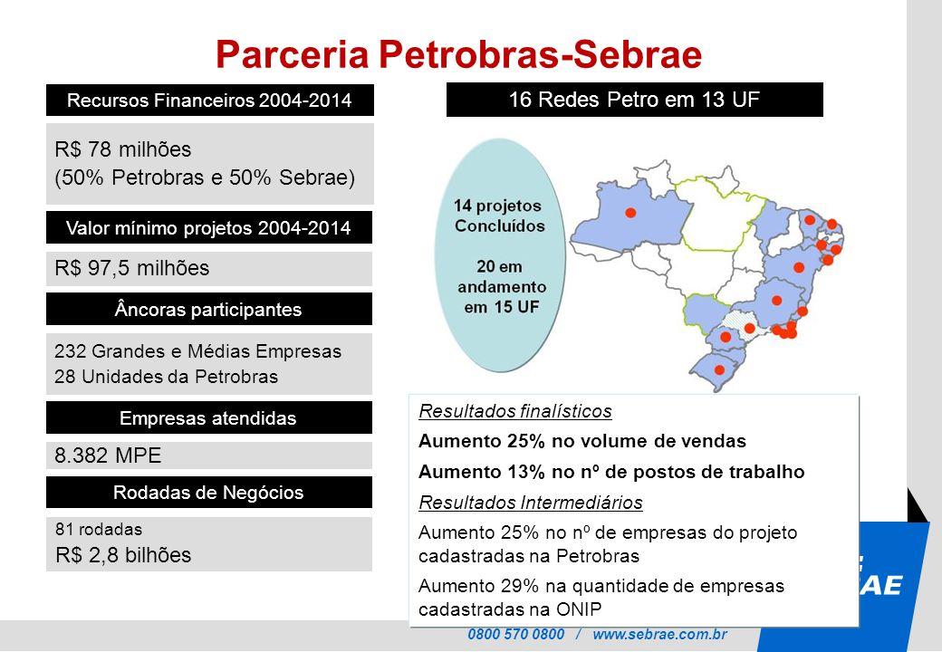 0800 570 0800 / www.sebrae.com.br Valor mínimo projetos 2004-2014 R$ 97,5 milhões Âncoras participantes 232 Grandes e Médias Empresas 28 Unidades da Petrobras Recursos Financeiros 2004-2014 R$ 78 milhões (50% Petrobras e 50% Sebrae) Rodadas de Negócios 81 rodadas R$ 2,8 bilhões Empresas atendidas 8.382 MPE 16 Redes Petro em 13 UF Resultados finalísticos Aumento 25% no volume de vendas Aumento 13% no nº de postos de trabalho Resultados Intermediários Aumento 25% no nº de empresas do projeto cadastradas na Petrobras Aumento 29% na quantidade de empresas cadastradas na ONIP Parceria Petrobras-Sebrae
