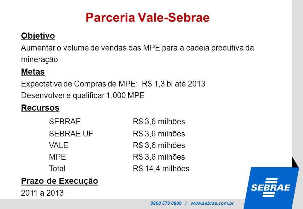 0800 570 0800 / www.sebrae.com.br Objetivo Aumentar o volume de vendas das MPE para a cadeia produtiva da mineração Metas Expectativa de Compras de MPE: R$ 1,3 bi até 2013 Desenvolver e qualificar 1.000 MPE Recursos SEBRAER$ 3,6 milhões SEBRAE UFR$ 3,6 milhões VALER$ 3,6 milhões MPER$ 3,6 milhões TotalR$ 14,4 milhões Prazo de Execução 2011 a 2013 Parceria Vale-Sebrae