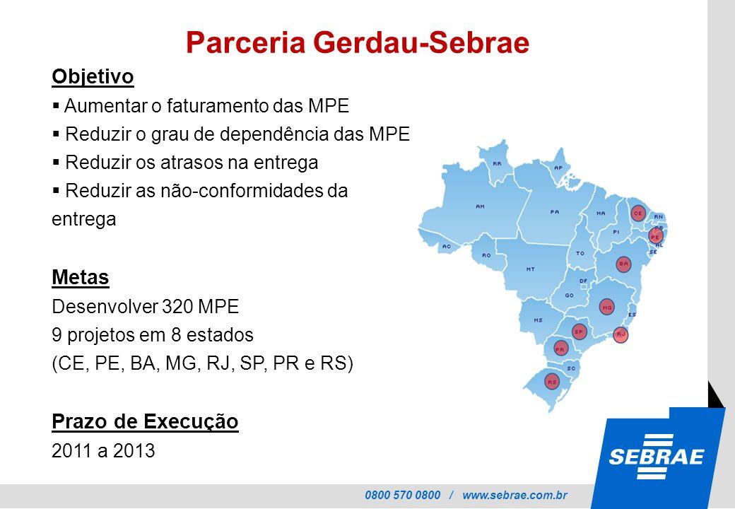 0800 570 0800 / www.sebrae.com.br Objetivo Aumentar o faturamento das MPE Reduzir o grau de dependência das MPE Reduzir os atrasos na entrega Reduzir