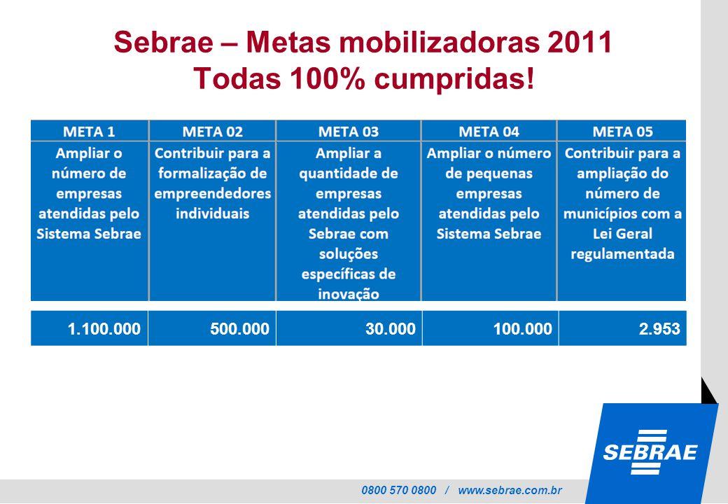 0800 570 0800 / www.sebrae.com.br Sebrae – Metas mobilizadoras 2011 Todas 100% cumpridas! 1.100.000500.00030.000100.0002.953