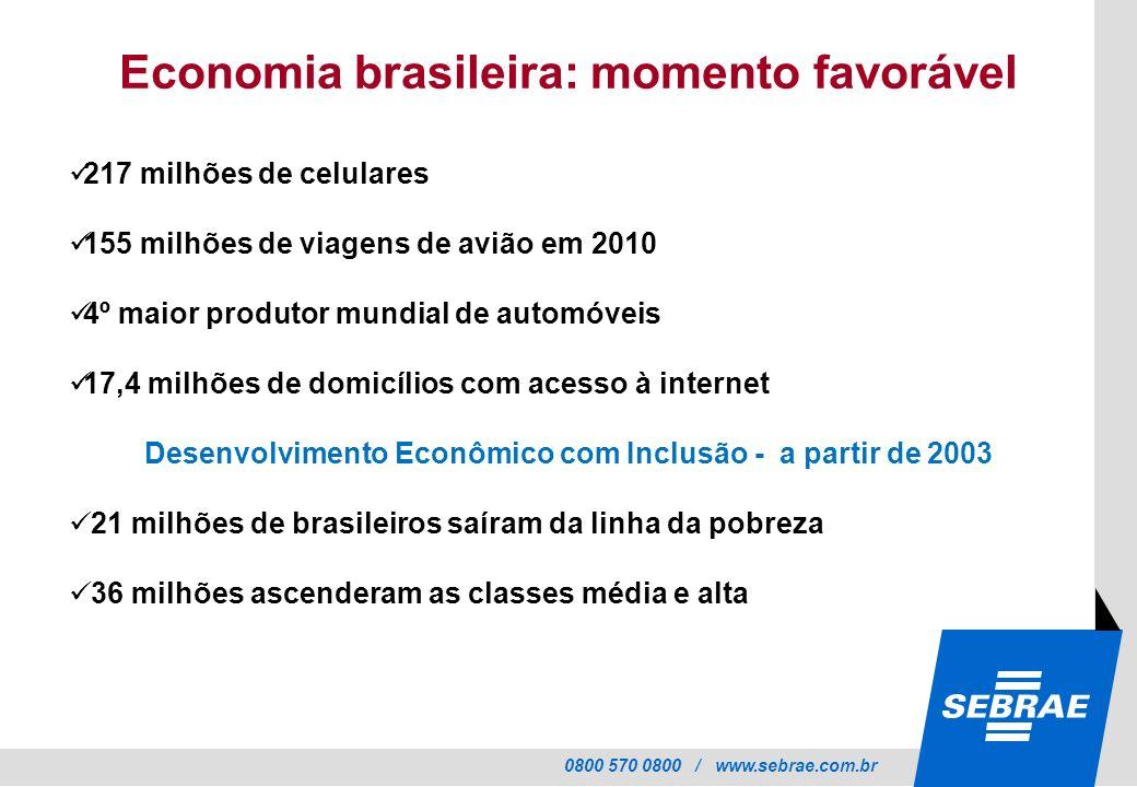 0800 570 0800 / www.sebrae.com.br Economia brasileira: momento favorável 217 milhões de celulares 155 milhões de viagens de avião em 2010 4º maior pro