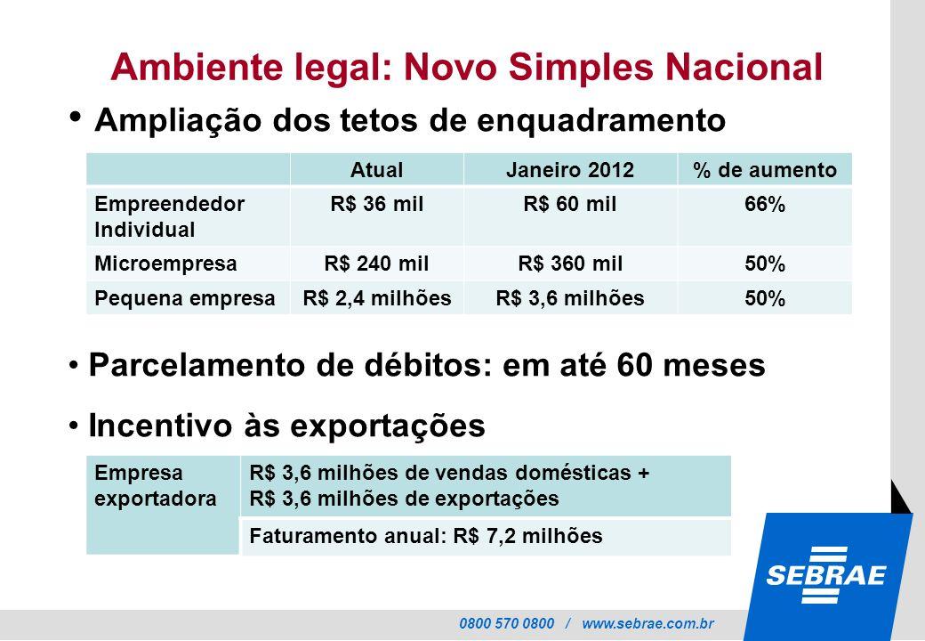 0800 570 0800 / www.sebrae.com.br Ambiente legal: Novo Simples Nacional Ampliação dos tetos de enquadramento Parcelamento de débitos: em até 60 meses