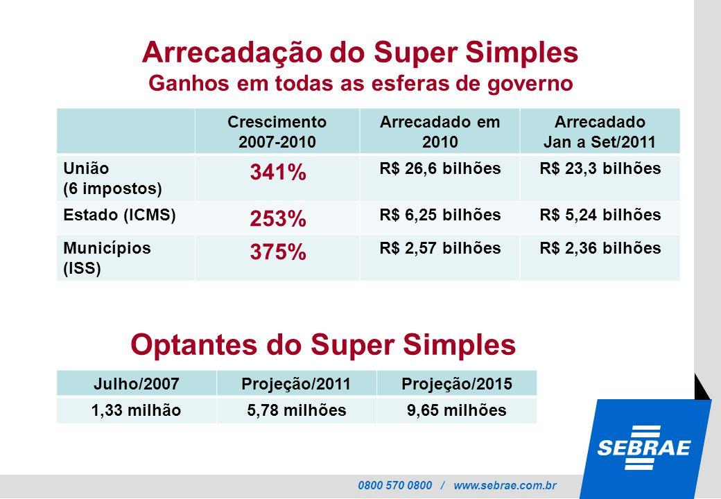 0800 570 0800 / www.sebrae.com.br Arrecadação do Super Simples Ganhos em todas as esferas de governo Crescimento 2007-2010 Arrecadado em 2010 Arrecada