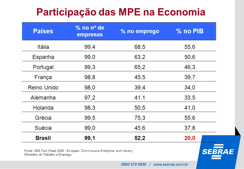 0800 570 0800 / www.sebrae.com.br Países % no nº de empresas % no emprego % no PIB Itália99,468,555,6 Espanha99,063,250,6 Portugal99,365,246,3 França98,845,539,7 Reino Unido98,039,434,0 Alemanha97,241,133,5 Holanda98,350,541,0 Grécia99,575,355,6 Suécia99,045,637,8 Brasil99,152,220,0 Participação das MPE na Economia Fonte: SBA Fact Sheet 2009 - European Commissiona Enterprise and Industry Ministério do Trabalho e Emprego