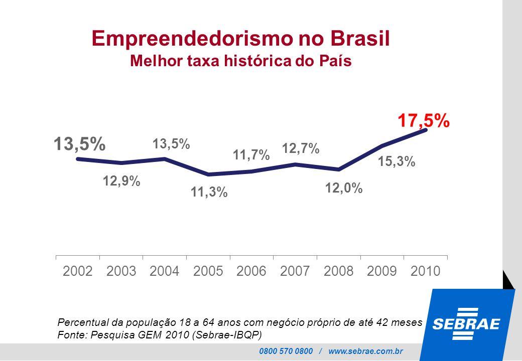 0800 570 0800 / www.sebrae.com.br Empreendedorismo no Brasil Melhor taxa histórica do País Percentual da população 18 a 64 anos com negócio próprio de até 42 meses Fonte: Pesquisa GEM 2010 (Sebrae-IBQP)