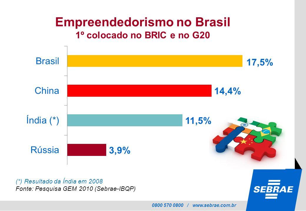 0800 570 0800 / www.sebrae.com.br Empreendedorismo no Brasil 1º colocado no BRIC e no G20 17,5% (*) Resultado da Índia em 2008 Fonte: Pesquisa GEM 201