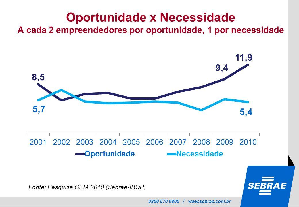 0800 570 0800 / www.sebrae.com.br Oportunidade x Necessidade A cada 2 empreendedores por oportunidade, 1 por necessidade Fonte: Pesquisa GEM 2010 (Seb
