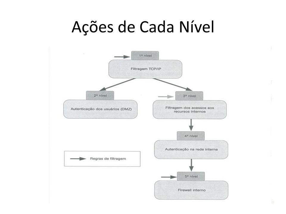 Ações de Cada Nível