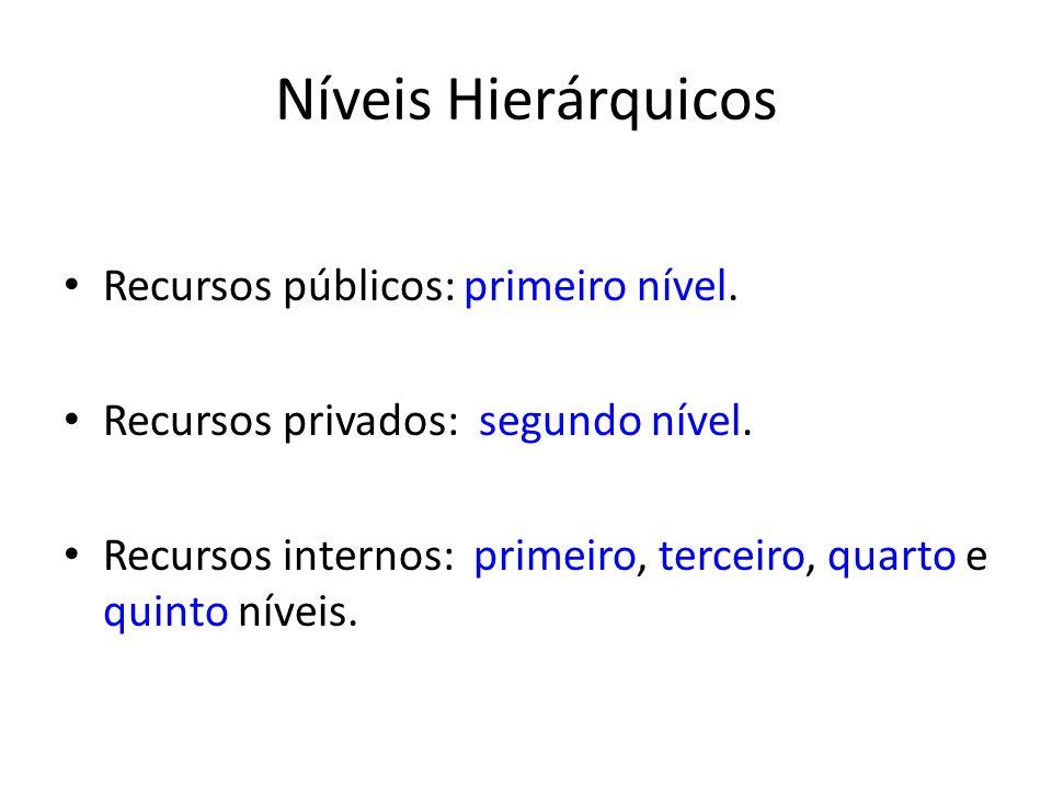 Níveis Hierárquicos Recursos públicos: primeiro nível. Recursos privados: segundo nível. Recursos internos: primeiro, terceiro, quarto e quinto níveis