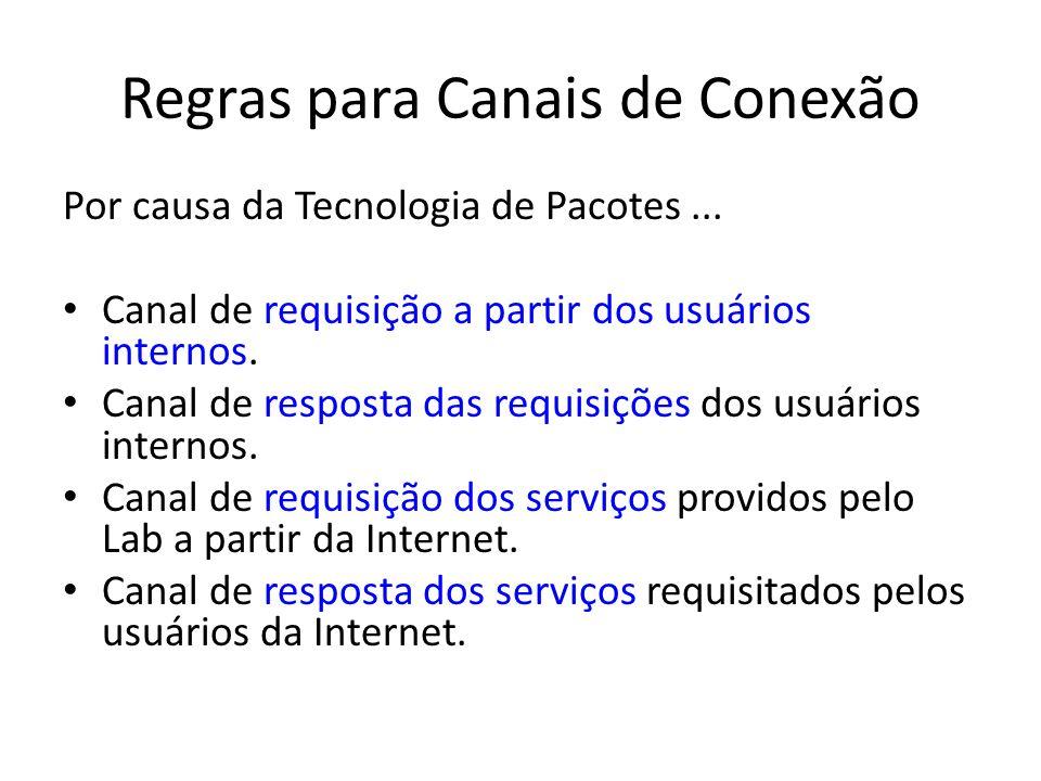 Regras para Canais de Conexão Por causa da Tecnologia de Pacotes... Canal de requisição a partir dos usuários internos. Canal de resposta das requisiç