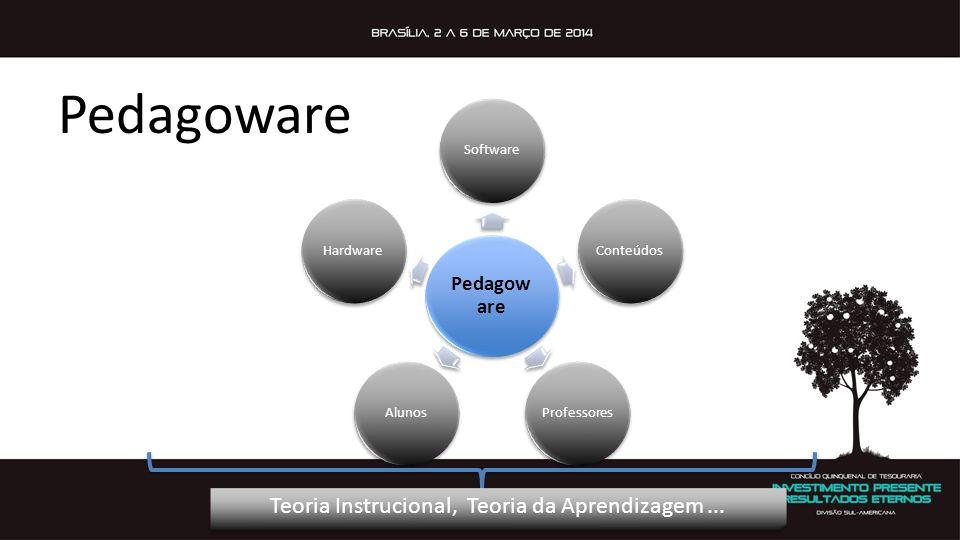 Pedagoware SoftwareConteúdosProfessoresAlunosHardware Teoria Instrucional, Teoria da Aprendizagem...