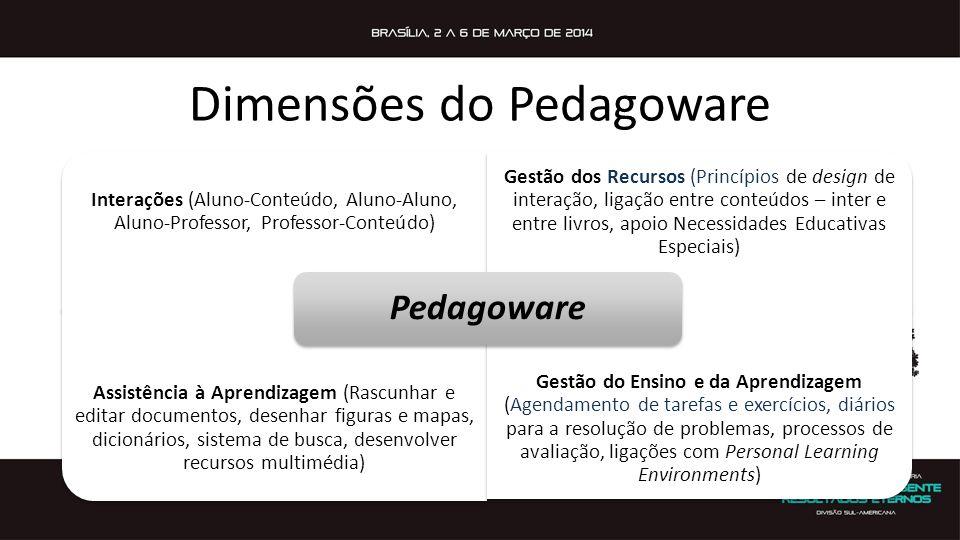 Dimensões do Pedagoware Interações (Aluno-Conteúdo, Aluno-Aluno, Aluno-Professor, Professor-Conteúdo) Gestão dos Recursos (Princípios de design de int