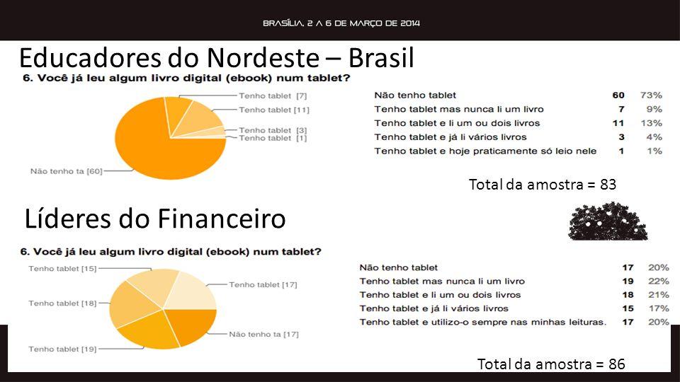 Líderes do Financeiro Total da amostra = 86 Total da amostra = 83 Educadores do Nordeste – Brasil