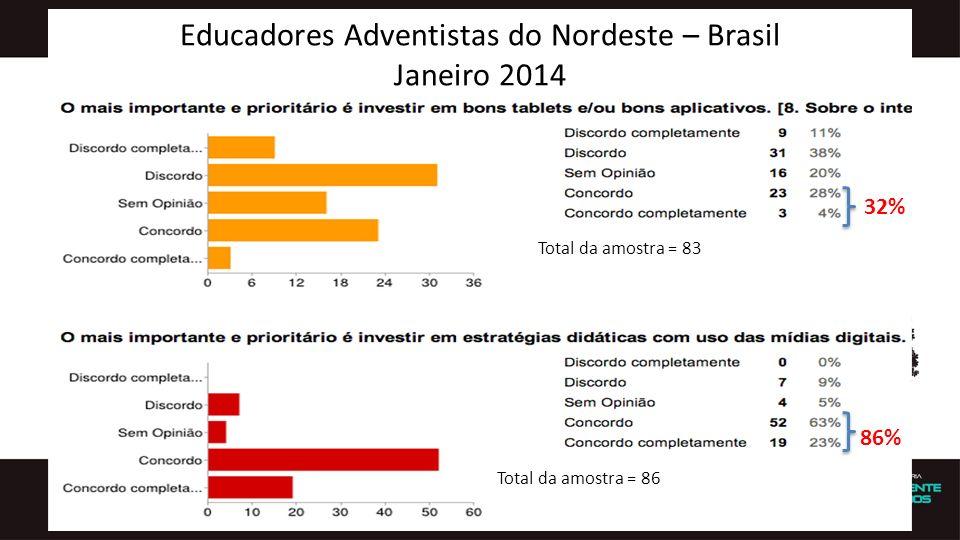 Educadores Adventistas do Nordeste – Brasil Janeiro 2014 Total da amostra = 83 Total da amostra = 86 32% 86%