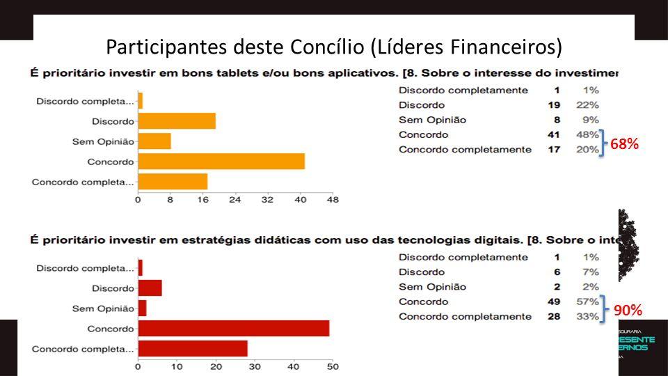 Participantes deste Concílio (Líderes Financeiros) 68% 90%