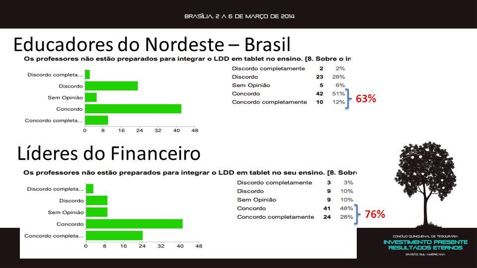 Líderes do Financeiro Educadores do Nordeste – Brasil 63% 76%
