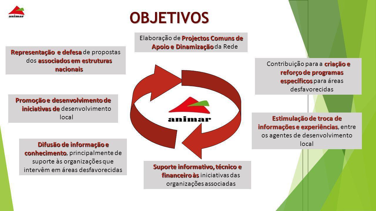 OBJETIVOS criação e reforço de programas específicos Contribuição para a criação e reforço de programas específicos para áreas desfavorecidas Difusão