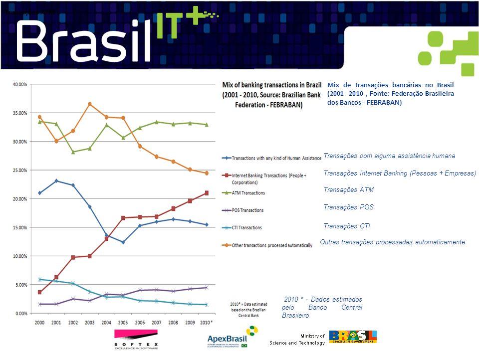Mix de transações bancárias no Brasil (2001- 2010, Fonte: Federação Brasileira dos Bancos - FEBRABAN) Transações com alguma assistência humana Transaç