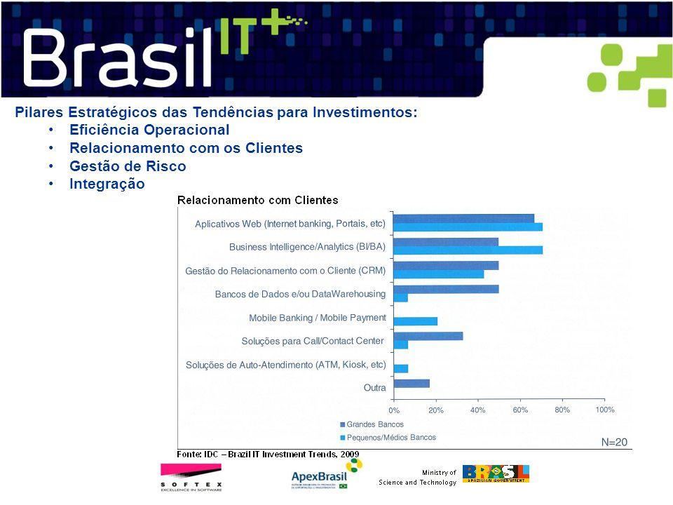 Pilares Estratégicos das Tendências para Investimentos: Eficiência Operacional Relacionamento com os Clientes Gestão de Risco Integração