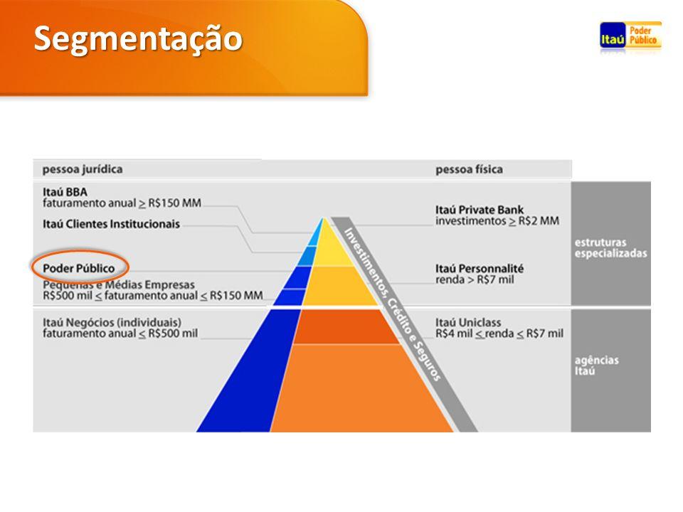 O Itaú ajuda você a fazer a gestão do seu fluxo internacional com um time de Especialistas em câmbio exclusivo para órgãos públicos Itaú Comexpress Importação Financeiro Exportação