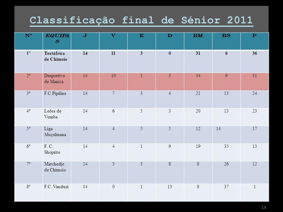 Classificação final de Sénior 2011 NºEQUIPA S JVEDBMBSP 1º Textáfrica de Chimoio 14113031636 2ºDesportivo de Manica 14101334931 3ºF.C.Pipiline14734211