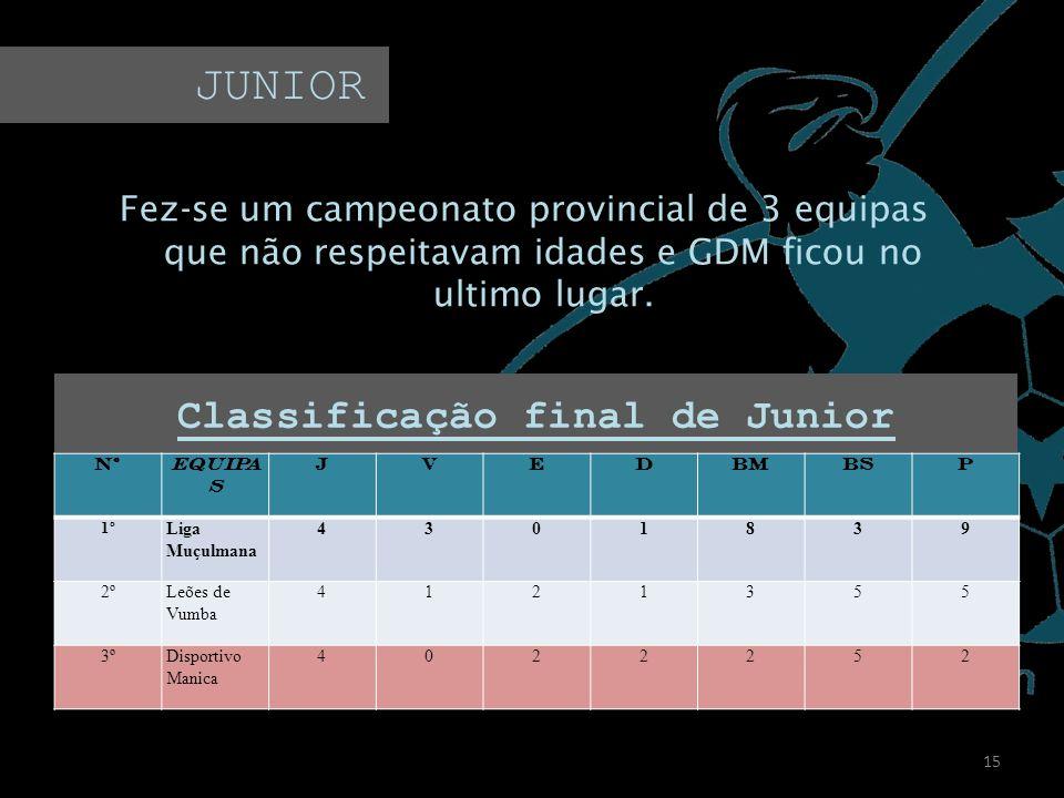 Fez-se um campeonato provincial de 3 equipas que não respeitavam idades e GDM ficou no ultimo lugar. 15 JUNIOR Classificação final de Junior NºEQUIPA