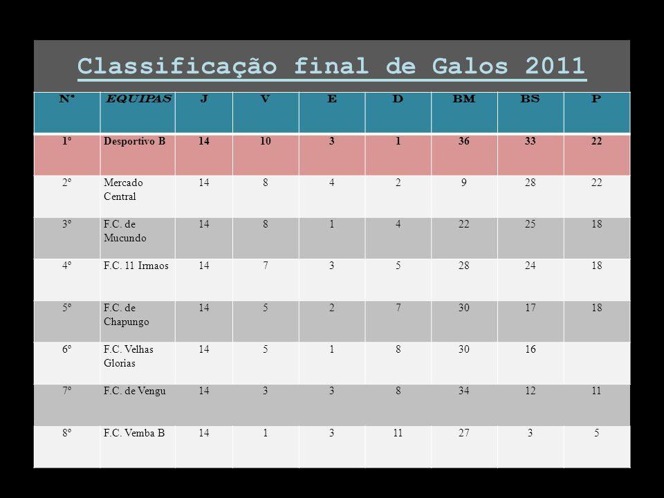 Classificação final de Galos 2011 NºEQUIPASJVEDBMBSP 1ºDesportivo B141031363322 2ºMercado Central 1484292822 3ºF.C. de Mucundo 14814222518 4ºF.C. 11 I