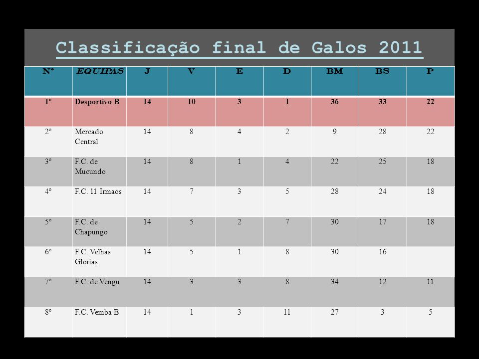 Classificação final de Galos 2011 NºEQUIPASJVEDBMBSP 1ºDesportivo B141031363322 2ºMercado Central 1484292822 3ºF.C.