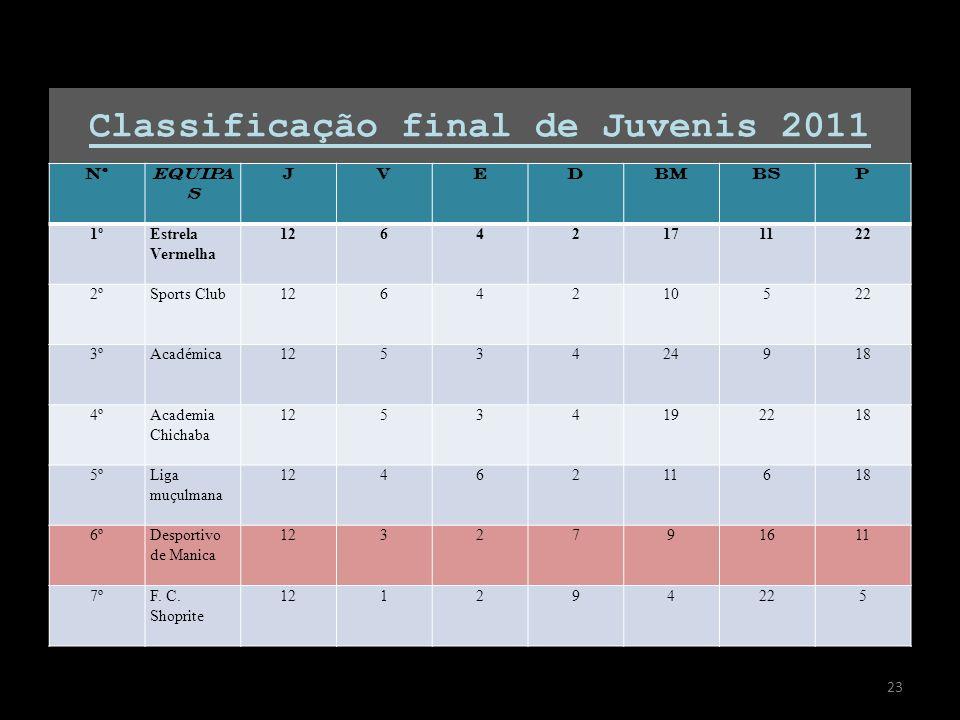 Classificação final de Juvenis 2011 NºEQUIPA S JVEDBMBSP 1ºEstrela Vermelha 12642171122 2ºSports Club1264210522 3ºAcadémica1253424918 4ºAcademia Chich