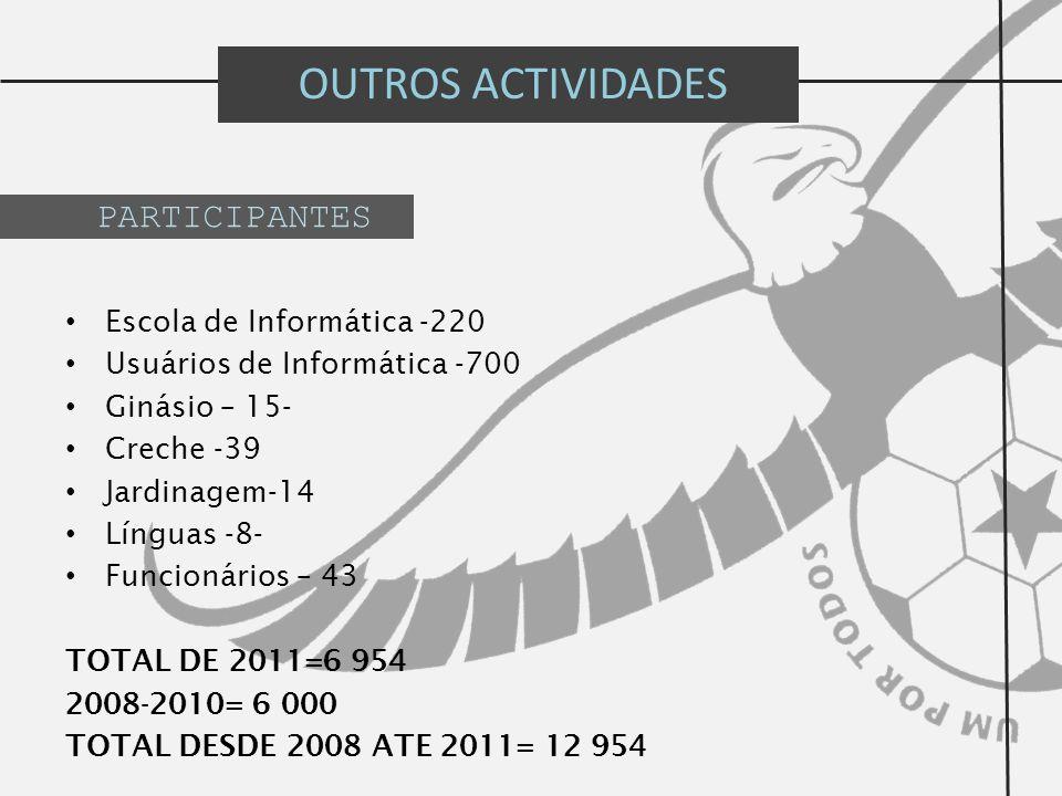 OUTROS ACTIVIDADES Escola de Informática -220 Usuários de Informática -700 Ginásio – 15- Creche -39 Jardinagem-14 Línguas -8- Funcionários – 43 TOTAL DE 2011=6 954 2008-2010= 6 000 TOTAL DESDE 2008 ATE 2011= 12 954 PARTICIPANTES