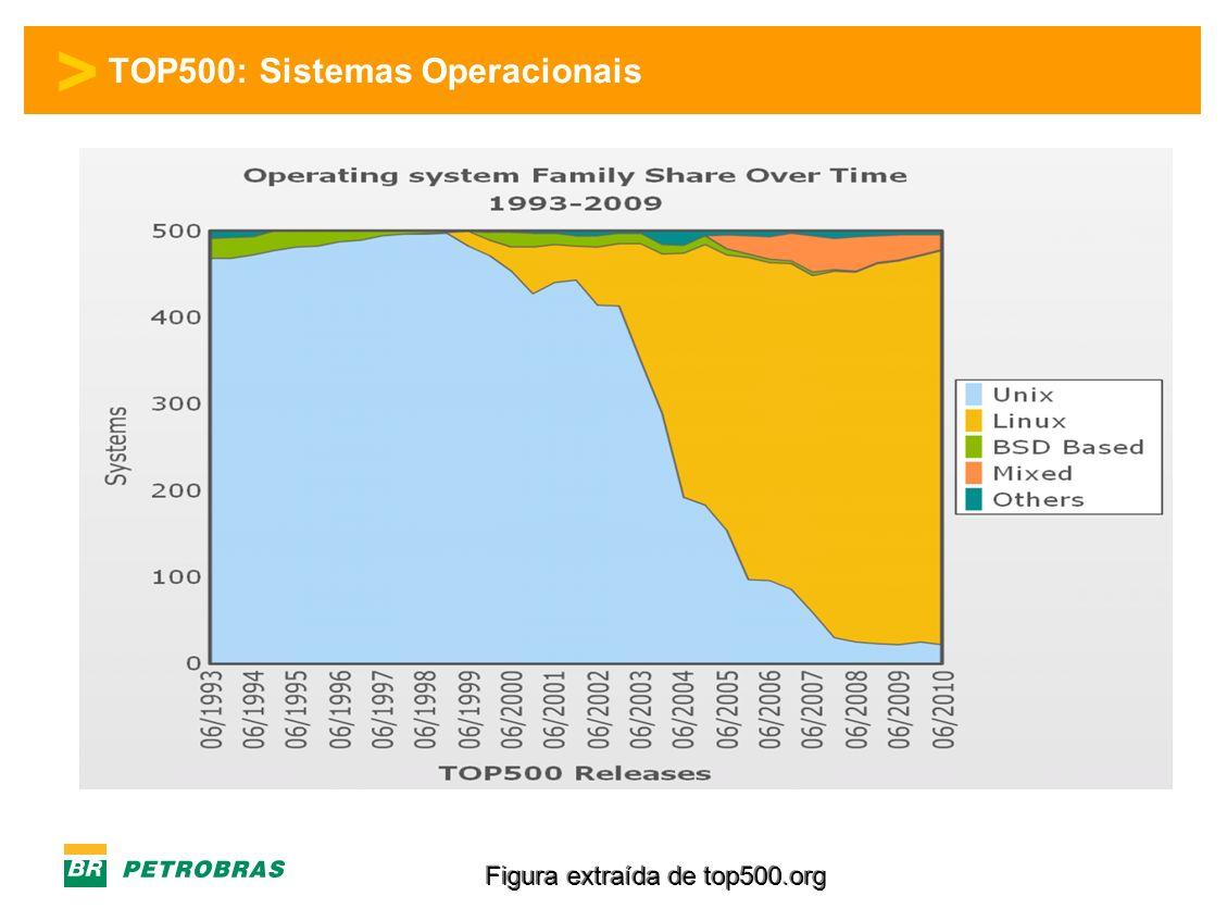 > TOP500: Sistemas Operacionais Figura extraída de top500.org