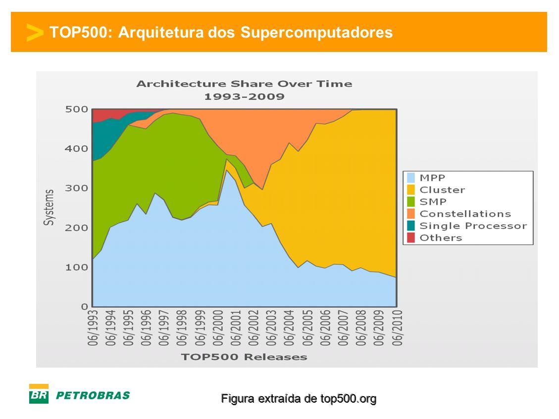 > TOP500: Arquitetura dos Supercomputadores Figura extraída de top500.org